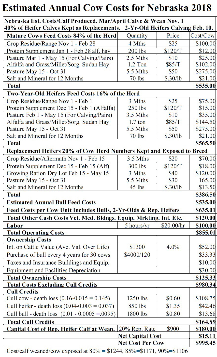 Estimated Annual Cow Costs Table
