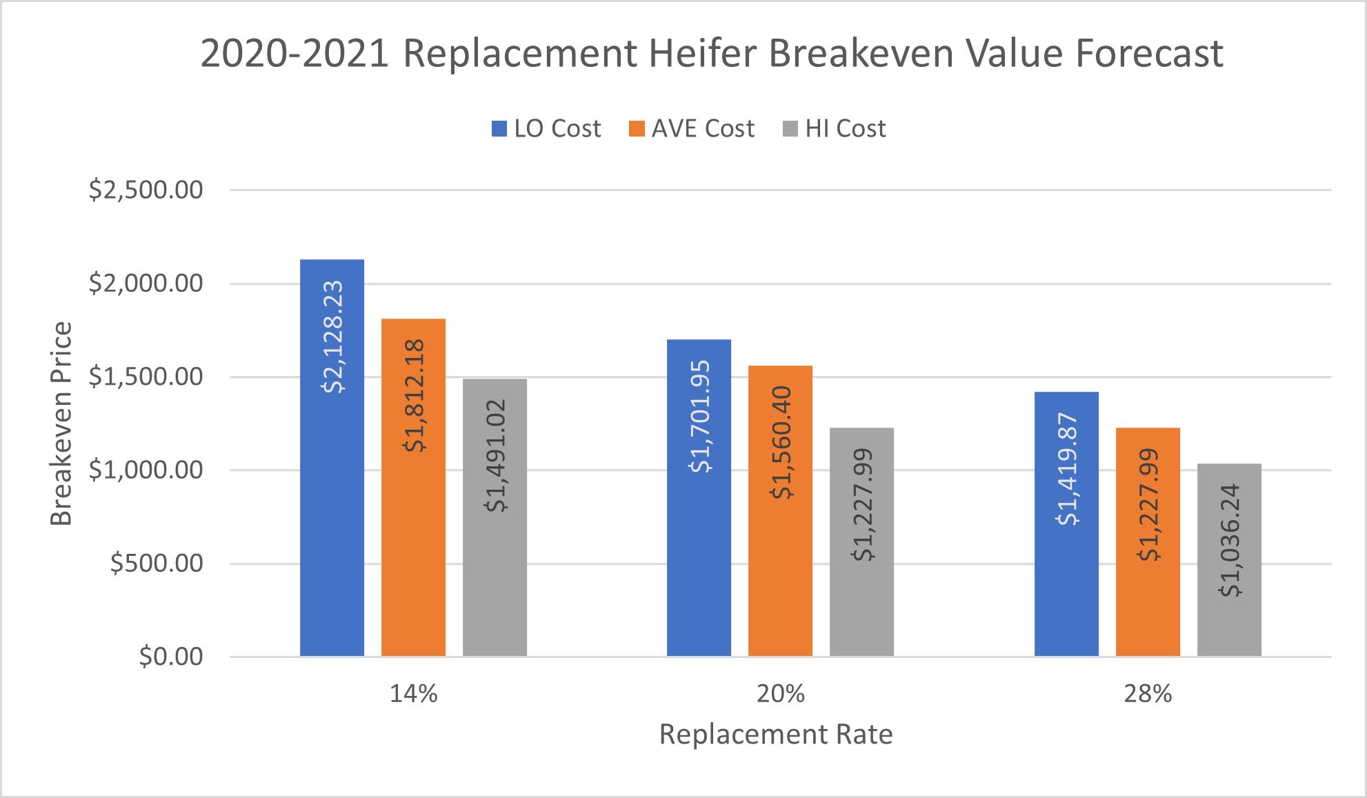 Forecasted breakeven values
