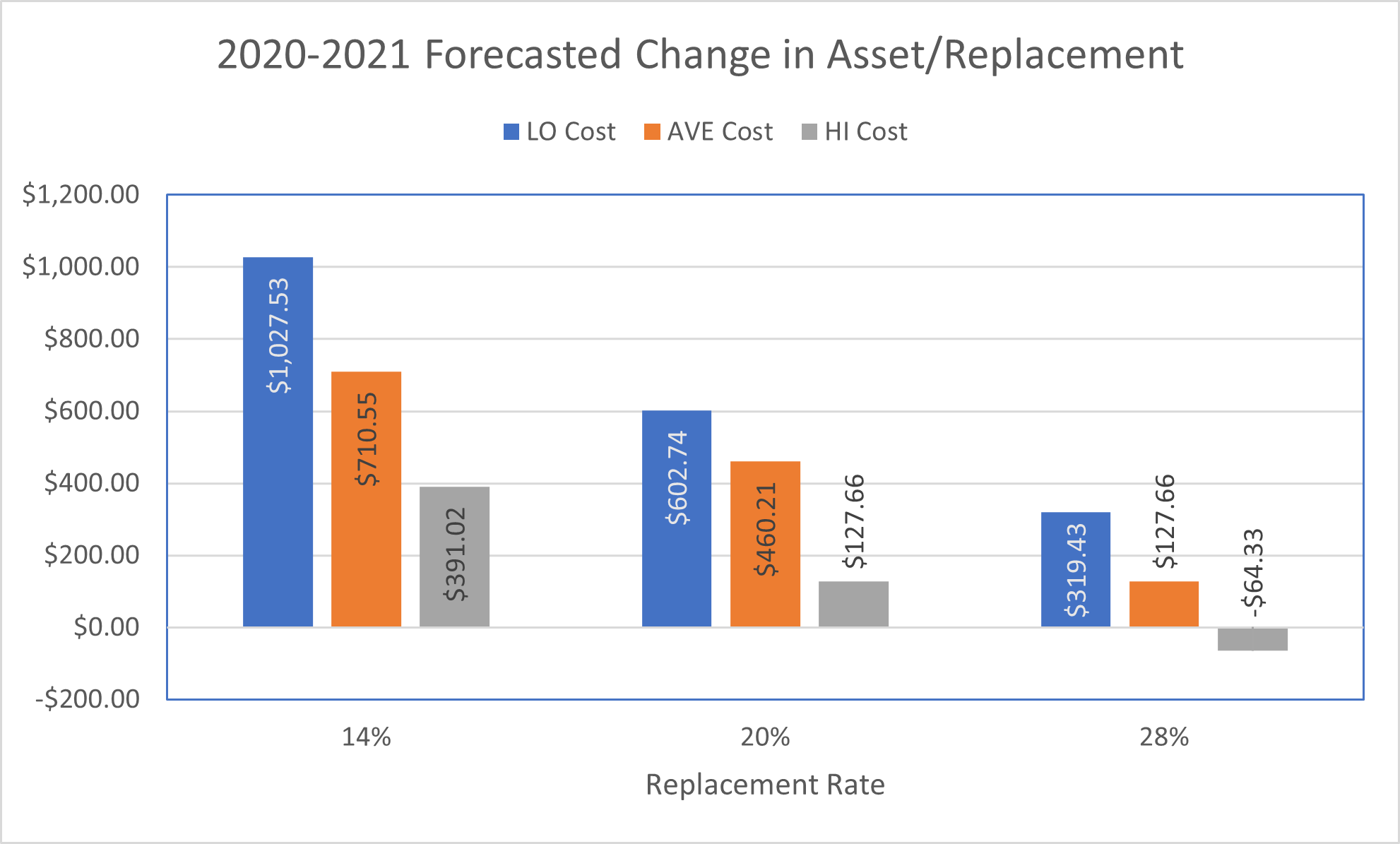 Forecasted changes in current assets per replacement purchased for the 2020