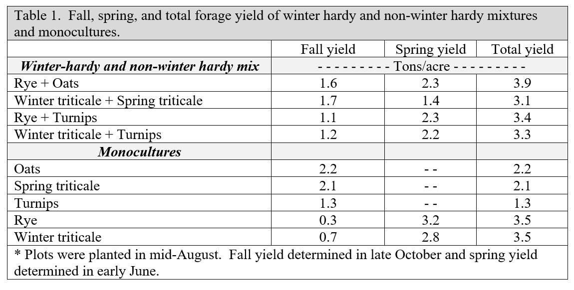 fall, spring, and total forage yield
