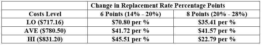 Dollars decrease in heifer replacement value for every 1% increase in replacement rate