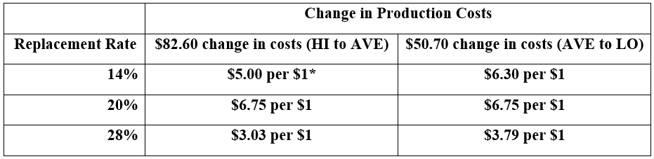 Dollar change in heifer replacement value for every $1 increase or decrease  in production costs