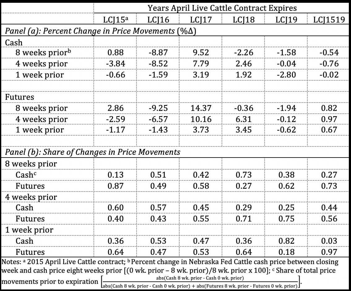 Historical Change in Cash and Futures Prices
