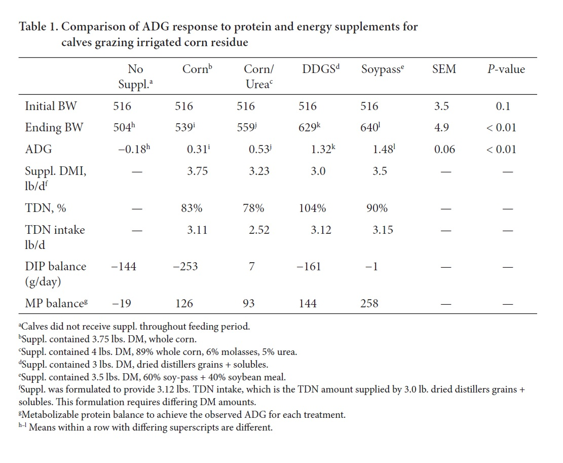 Table 1: Comparison of ADB response to protein and energy supplements fo calves grazing irrigated corn residue.