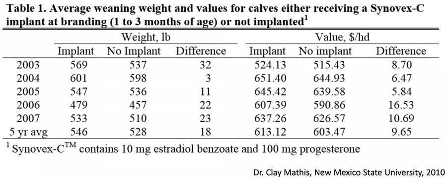 Table 1 - average weaning weight