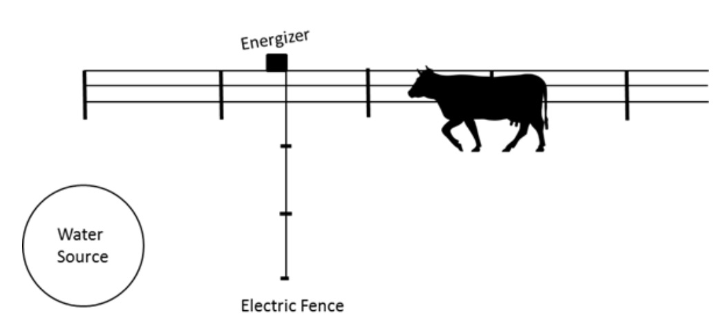 Considerations For Temporary Fence Around Cropland