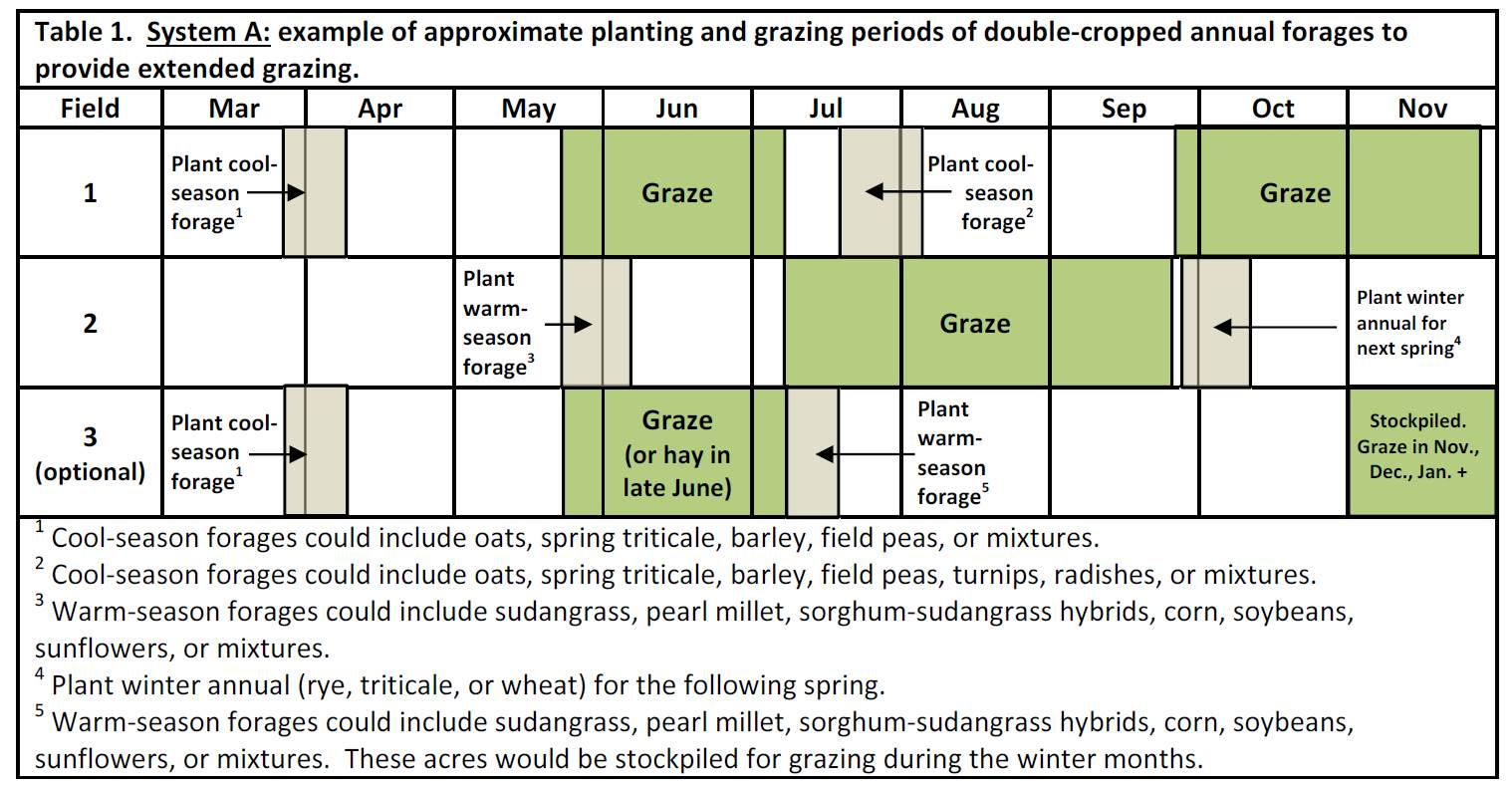 Table 1 showing a suggested timeline for planting of cool- and warm-season annual forages