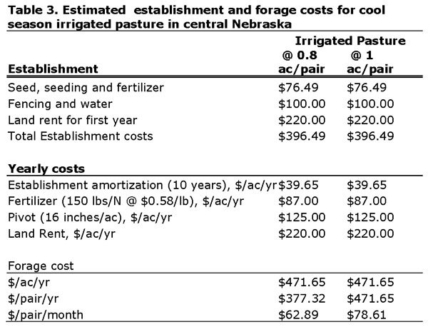 Table 3 - Estimated establishment and forage costs for cool season irrigated pasture in central Nebraska