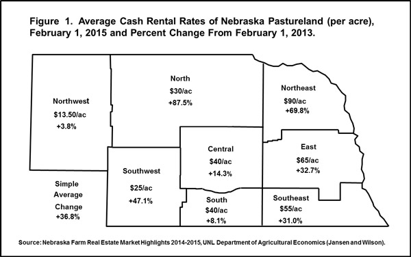 Figure 1 - Cash Rental Rates of pasture