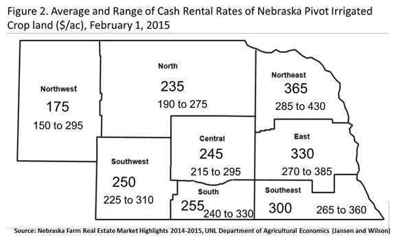 Figure 2 - Cash Rental Rates of irrigated cropland