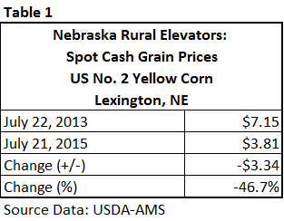 Table 1 - Corn prices
