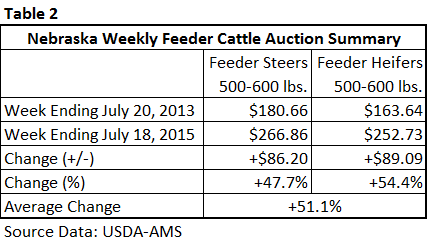 Table 2 - Weekly Feeder Cattle prices