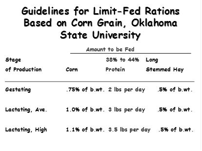 guidelines for limit-fed rations