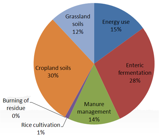 Pie chart - Energy use - 15%, Enteric fermentation - 28%, Manure management - 14%, Cropland soils - 30%, Grassland soils - 12%, other - 1%