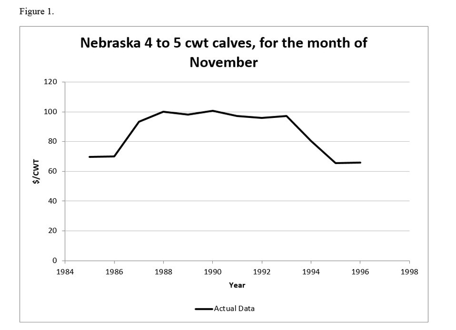 Figure 1 - Nebraska 4 to 5 cwt calves, for the month of November