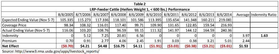 Table 2 - -Feeder Cattle coverage on Heifers Weight 1 (< 600 pounds)
